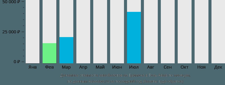 Динамика стоимости авиабилетов из Бремена в Тель-Авив по месяцам