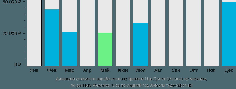 Динамика стоимости авиабилетов из Бремена Нур-Султан (Астана) по месяцам