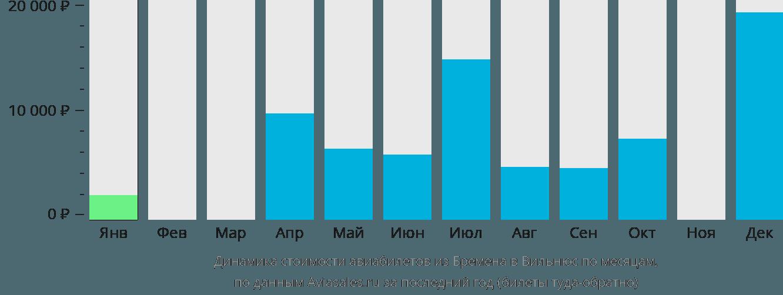 Динамика стоимости авиабилетов из Бремена в Вильнюс по месяцам