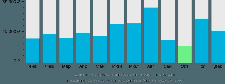 Динамика стоимости авиабилетов из Бари по месяцам