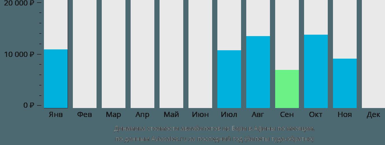 Динамика стоимости авиабилетов из Бари в Афины по месяцам