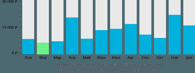 Динамика стоимости авиабилетов из Бари в Барселону по месяцам