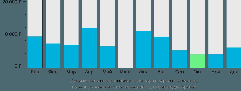 Динамика стоимости авиабилетов из Бари в Берлин по месяцам