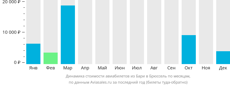 Динамика стоимости авиабилетов из Бари в Брюссель по месяцам