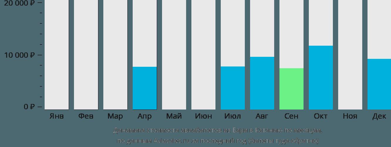 Динамика стоимости авиабилетов из Бари в Катанию по месяцам