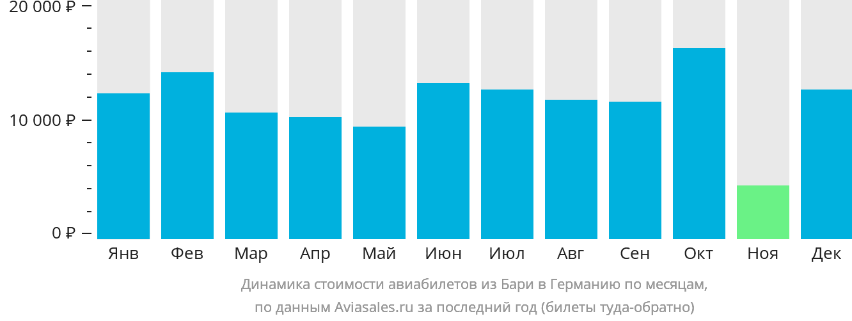 Динамика стоимости авиабилетов из Бари в Германию по месяцам