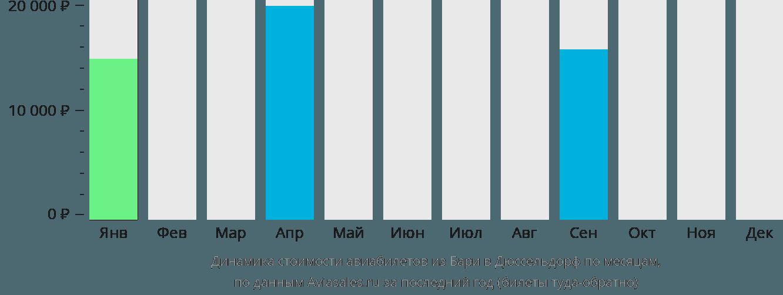 Динамика стоимости авиабилетов из Бари в Дюссельдорф по месяцам