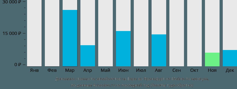 Динамика стоимости авиабилетов из Бари во Франкфурт-на-Майне по месяцам