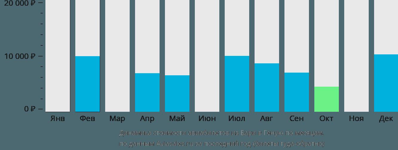 Динамика стоимости авиабилетов из Бари в Геную по месяцам