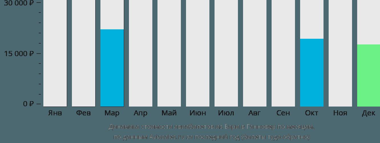 Динамика стоимости авиабилетов из Бари в Ганновер по месяцам
