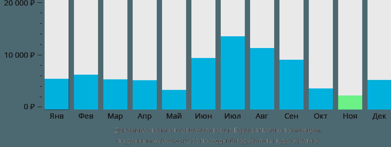 Динамика стоимости авиабилетов из Бари в Италию по месяцам