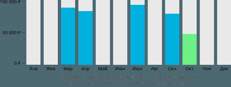 Динамика стоимости авиабилетов из Бари в Лос-Анджелес по месяцам