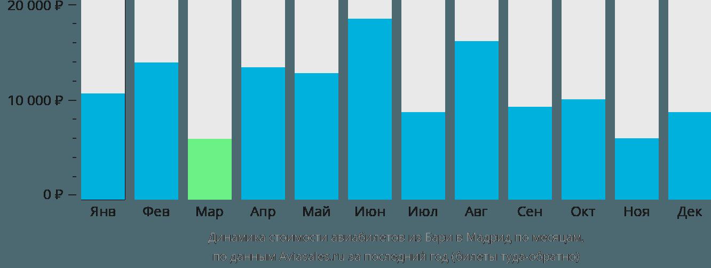 Динамика стоимости авиабилетов из Бари в Мадрид по месяцам