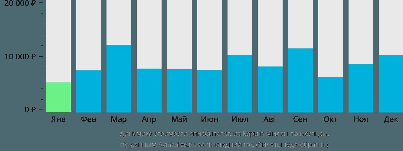 Динамика стоимости авиабилетов из Бари в Милан по месяцам