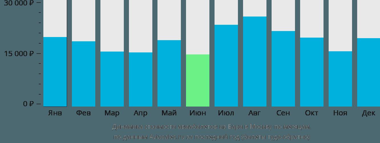 Динамика стоимости авиабилетов из Бари в Москву по месяцам