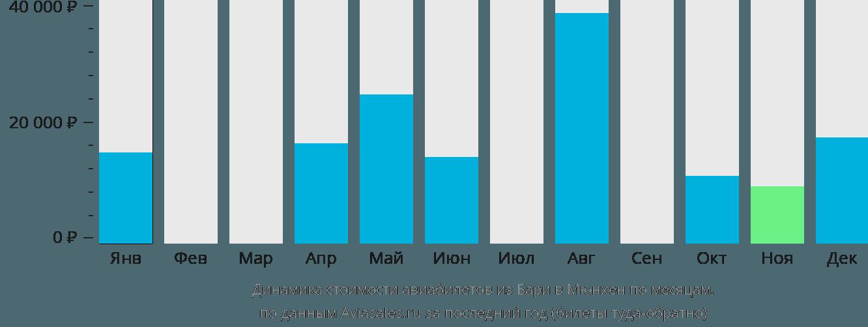 Динамика стоимости авиабилетов из Бари в Мюнхен по месяцам