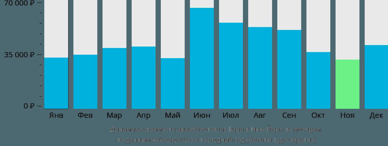 Динамика стоимости авиабилетов из Бари в Нью-Йорк по месяцам