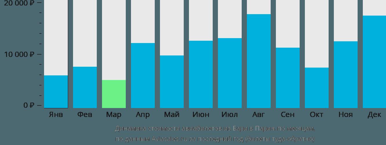 Динамика стоимости авиабилетов из Бари в Париж по месяцам