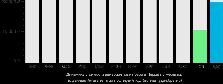 Динамика стоимости авиабилетов из Бари в Пермь по месяцам