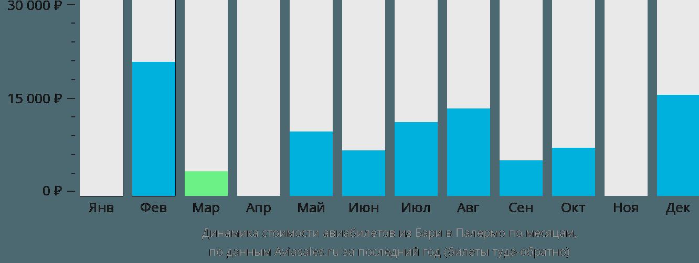 Динамика стоимости авиабилетов из Бари в Палермо по месяцам