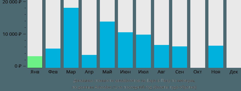 Динамика стоимости авиабилетов из Бари в Пизу по месяцам