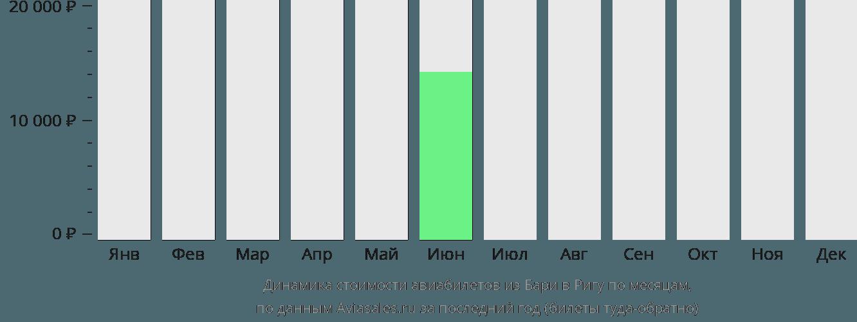 Динамика стоимости авиабилетов из Бари в Ригу по месяцам
