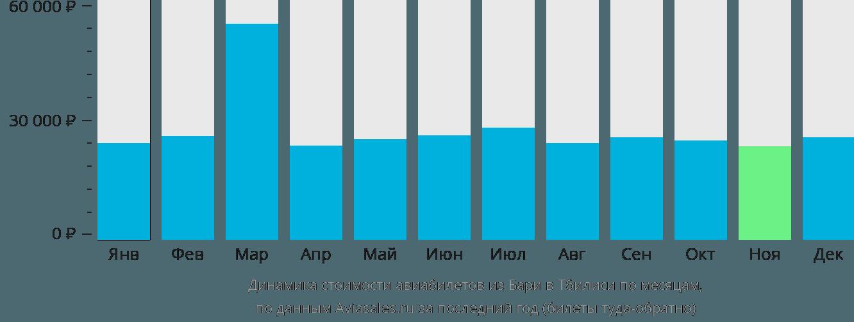 Динамика стоимости авиабилетов из Бари в Тбилиси по месяцам
