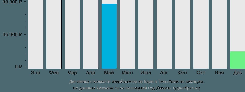 Динамика стоимости авиабилетов из Бари в Тель-Авив по месяцам