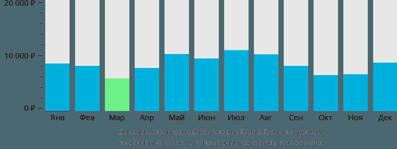 Динамика стоимости авиабилетов из Бари в Турин по месяцам