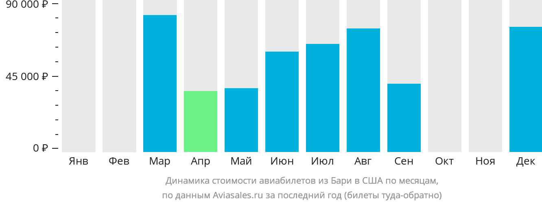 Динамика стоимости авиабилетов из Бари в США по месяцам