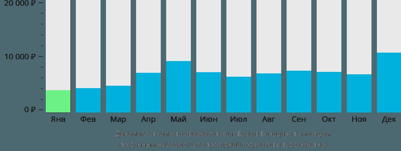 Динамика стоимости авиабилетов из Бари в Венецию по месяцам