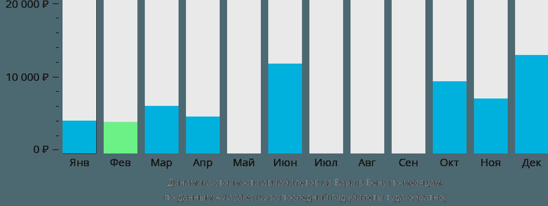 Динамика стоимости авиабилетов из Бари в Вену по месяцам