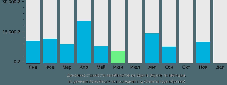 Динамика стоимости авиабилетов из Бари в Верону по месяцам