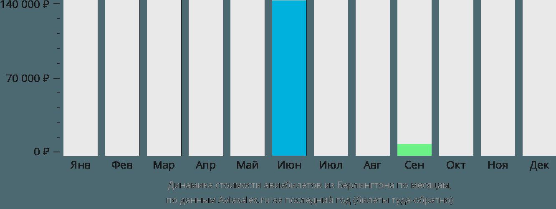 Динамика стоимости авиабилетов из Берлингтона по месяцам