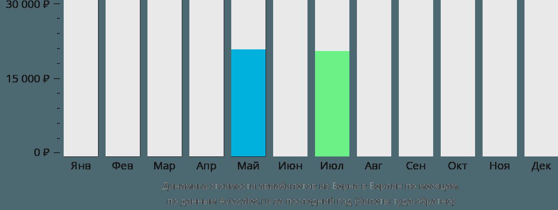 Динамика стоимости авиабилетов из Берна в Берлин по месяцам