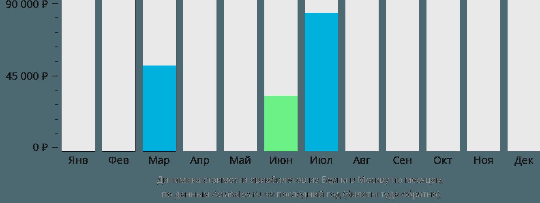 Динамика стоимости авиабилетов из Берна в Москву по месяцам