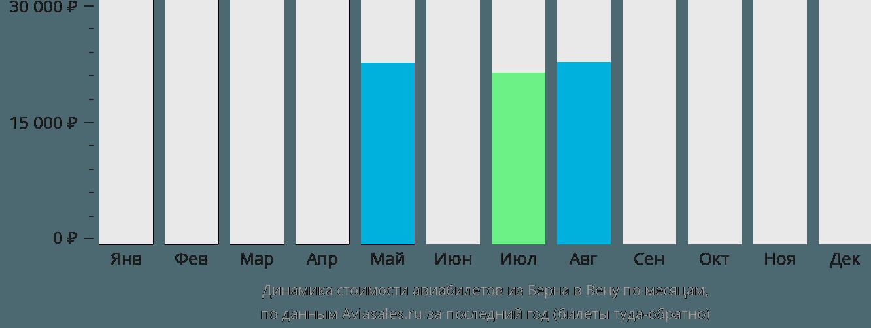 Динамика стоимости авиабилетов из Берна в Вену по месяцам