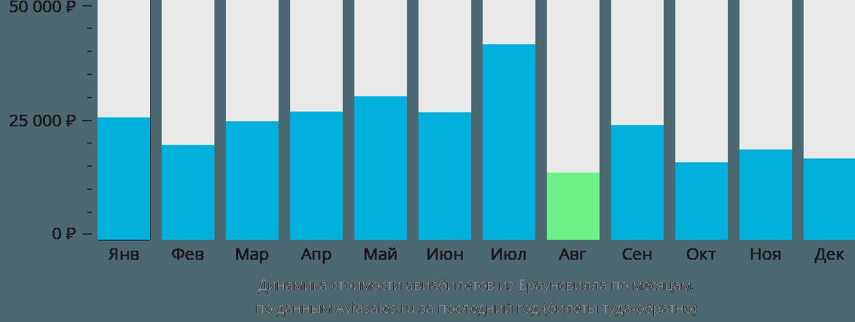 Динамика стоимости авиабилетов из Браунсвилла по месяцам