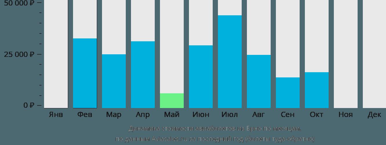 Динамика стоимости авиабилетов из Брно по месяцам