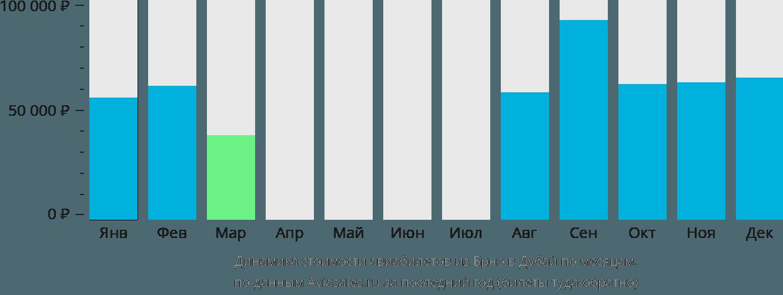 Динамика стоимости авиабилетов из Брно в Дубай по месяцам
