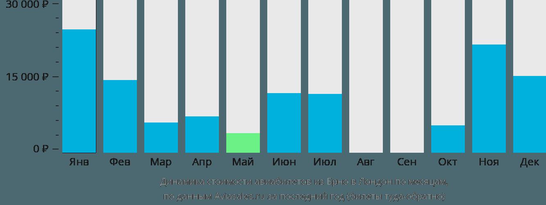 Динамика стоимости авиабилетов из Брно в Лондон по месяцам
