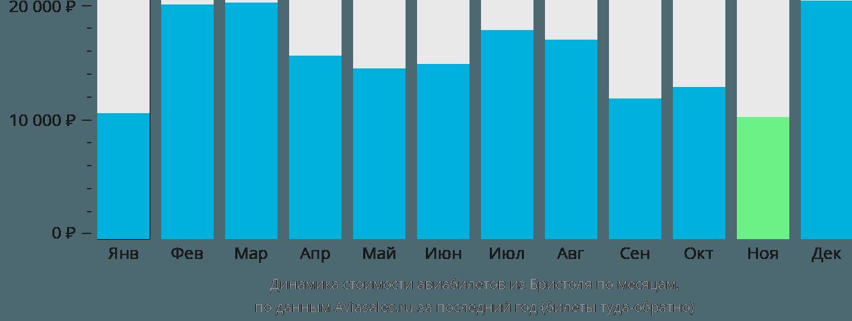 Динамика стоимости авиабилетов из Бристоля по месяцам