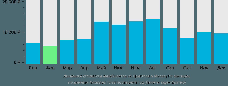 Динамика стоимости авиабилетов из Бристоля в Малагу по месяцам