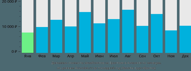 Динамика стоимости авиабилетов из Бристоля в Аликанте по месяцам