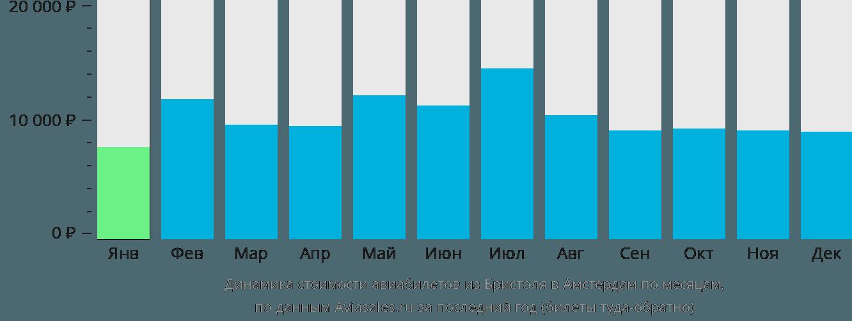 Динамика стоимости авиабилетов из Бристоля в Амстердам по месяцам