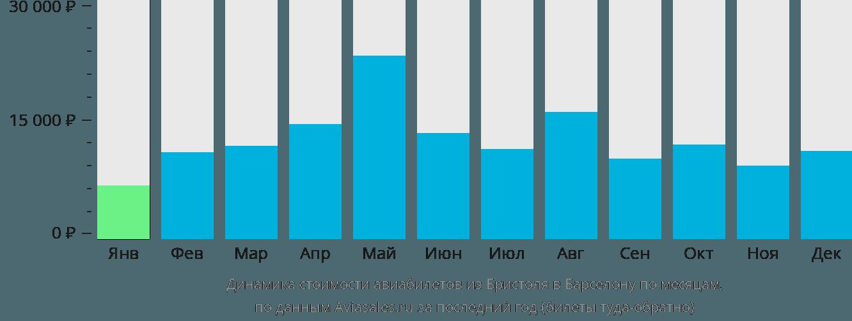 Динамика стоимости авиабилетов из Бристоля в Барселону по месяцам