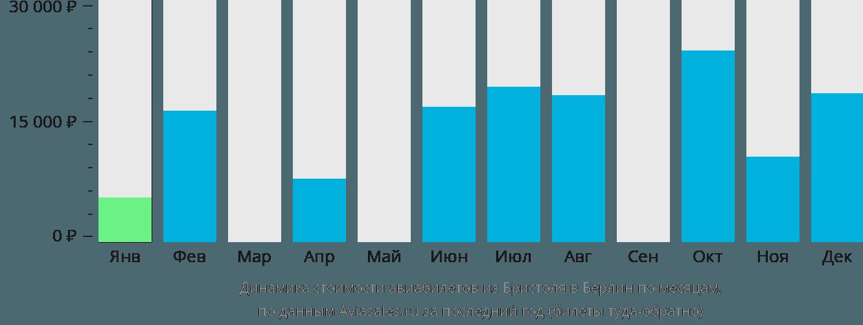 Динамика стоимости авиабилетов из Бристоля в Берлин по месяцам