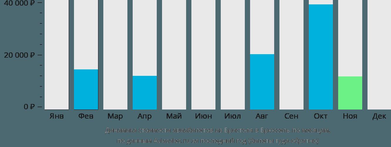 Динамика стоимости авиабилетов из Бристоля в Брюссель по месяцам