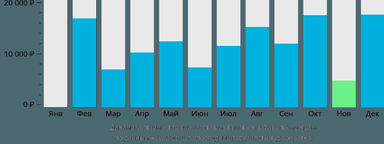 Динамика стоимости авиабилетов из Бристоля в Фару по месяцам