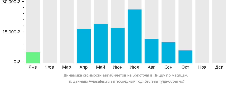 Динамика стоимости авиабилетов из Бристоля в Ниццу по месяцам
